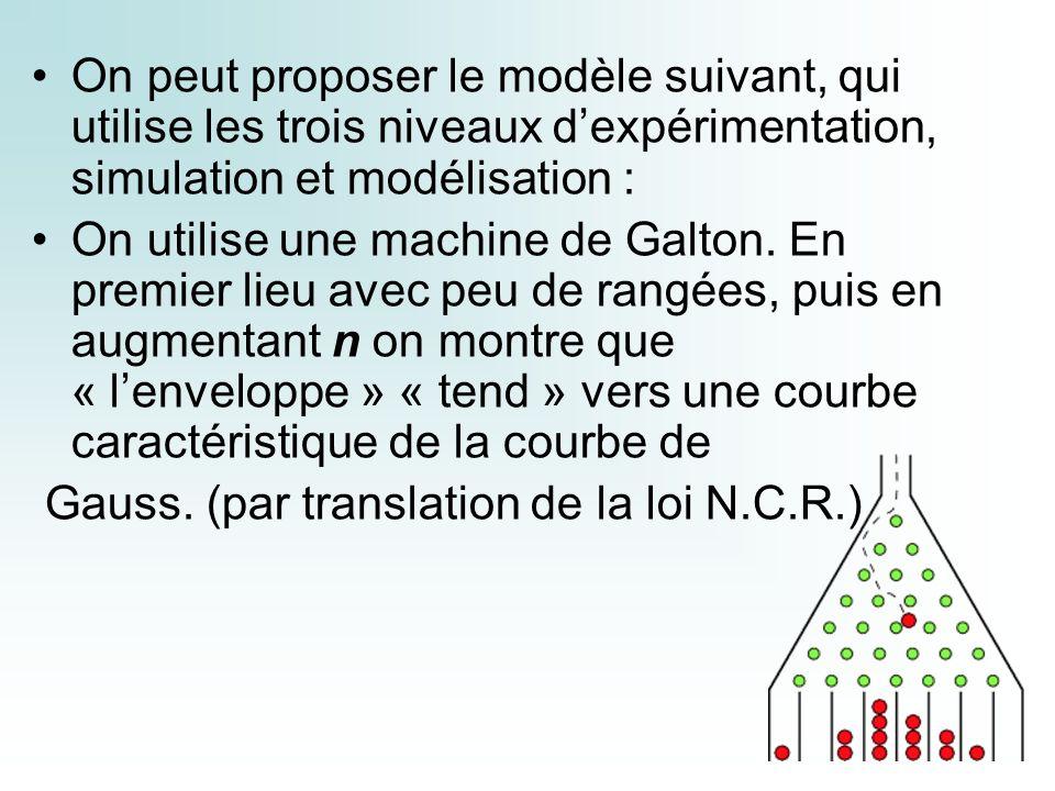 On peut proposer le modèle suivant, qui utilise les trois niveaux dexpérimentation, simulation et modélisation : On utilise une machine de Galton.