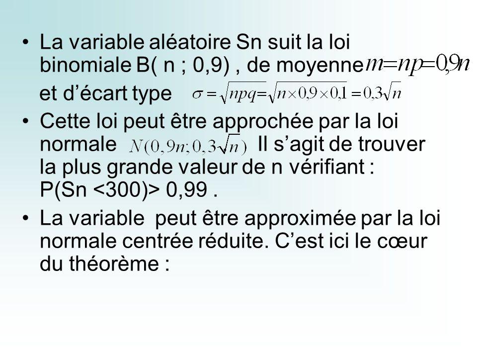 La variable aléatoire Sn suit la loi binomiale B( n ; 0,9), de moyenne et décart type Cette loi peut être approchée par la loi normale.