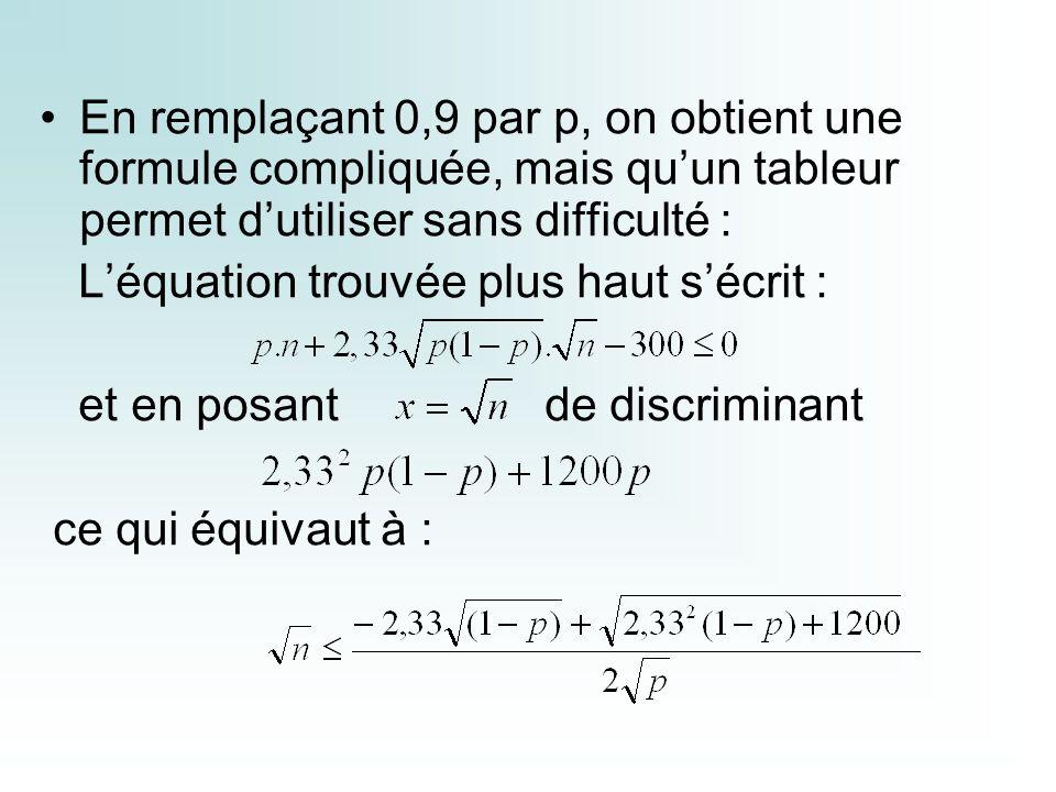 En remplaçant 0,9 par p, on obtient une formule compliquée, mais quun tableur permet dutiliser sans difficulté : Léquation trouvée plus haut sécrit : et en posant de discriminant ce qui équivaut à :
