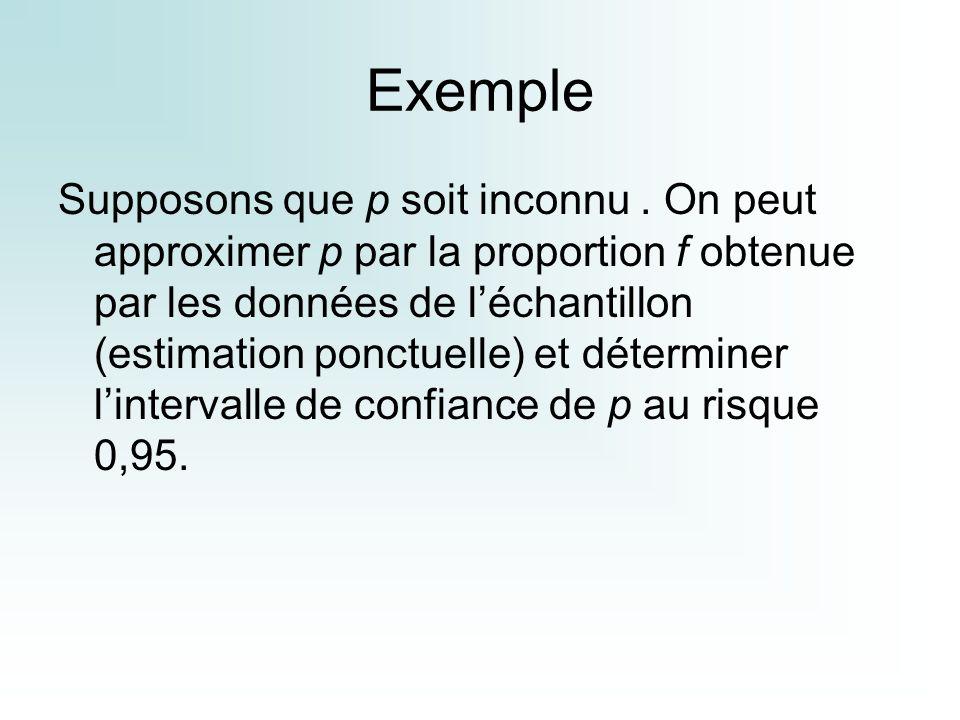 Exemple Supposons que p soit inconnu.