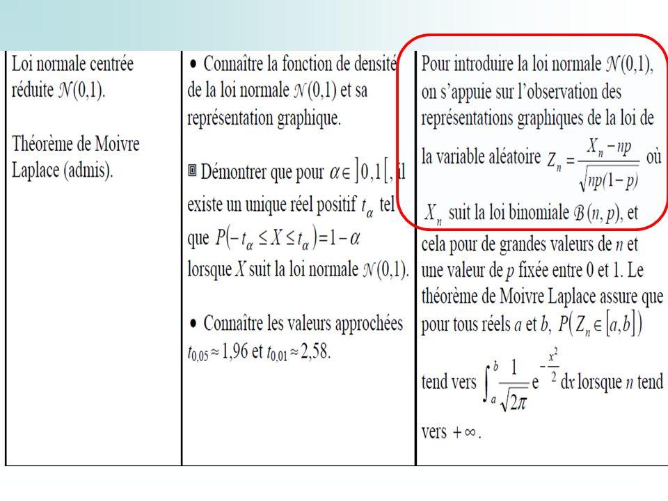 On se propose de chercher la valeur maximale de n telle que : P(Sn 0,99.