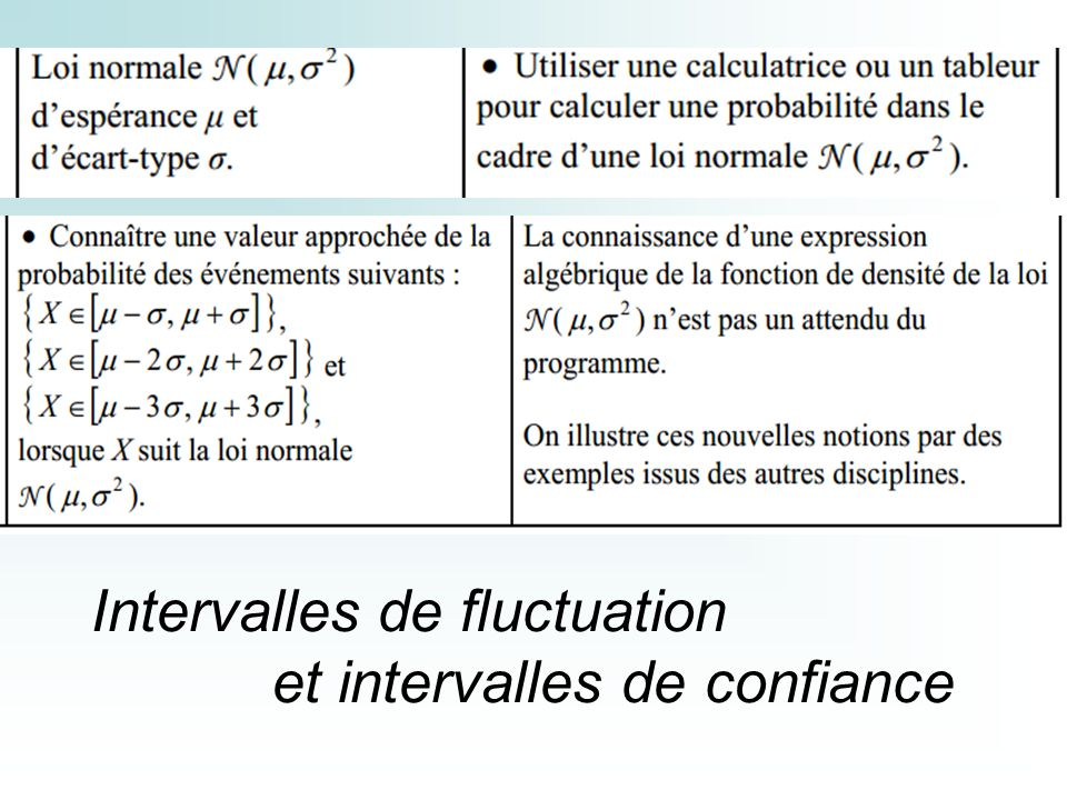Intervalles de fluctuation et intervalles de confiance