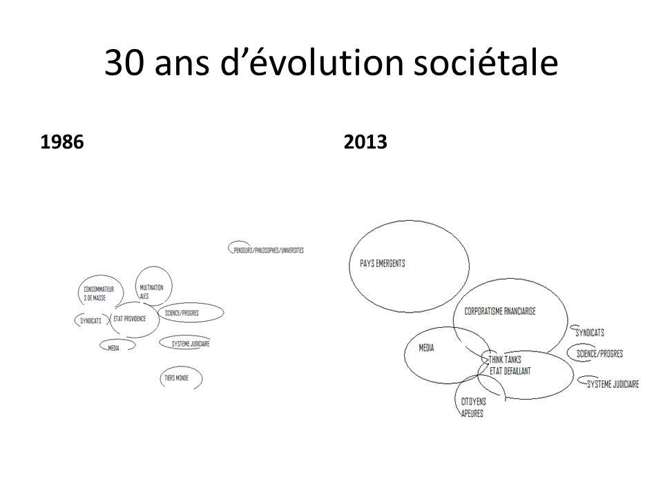 30 ans dévolution sociétale 19862013