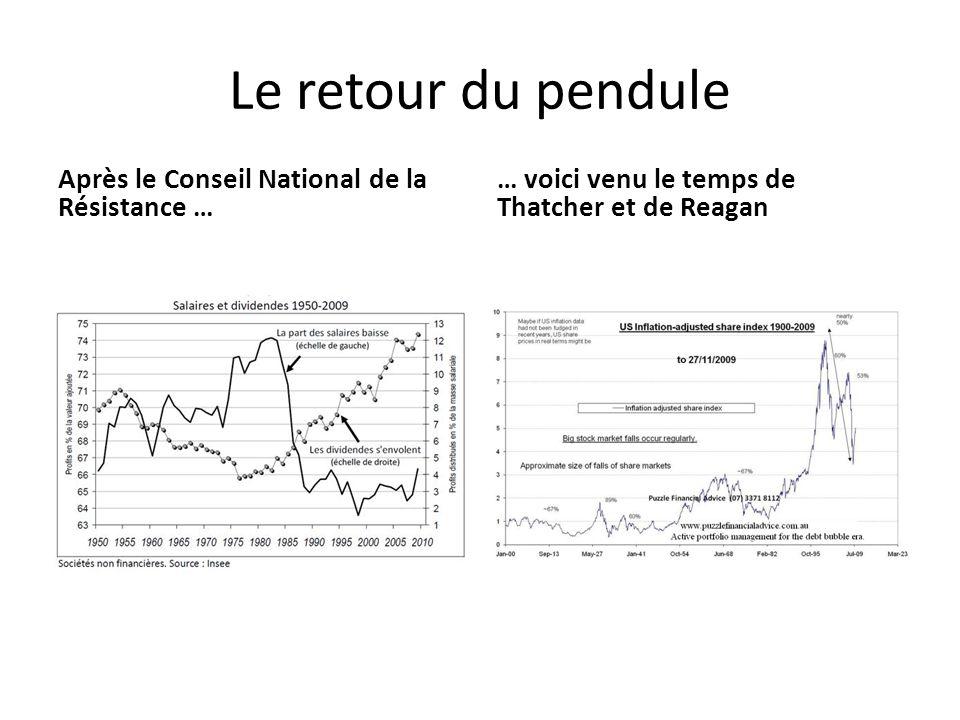 Le retour du pendule Après le Conseil National de la Résistance … … voici venu le temps de Thatcher et de Reagan