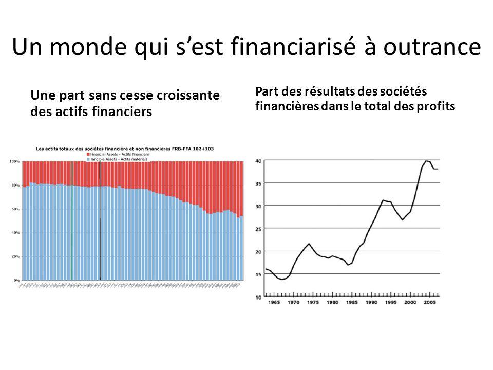 Un monde qui sest financiarisé à outrance Une part sans cesse croissante des actifs financiers Part des résultats des sociétés financières dans le total des profits