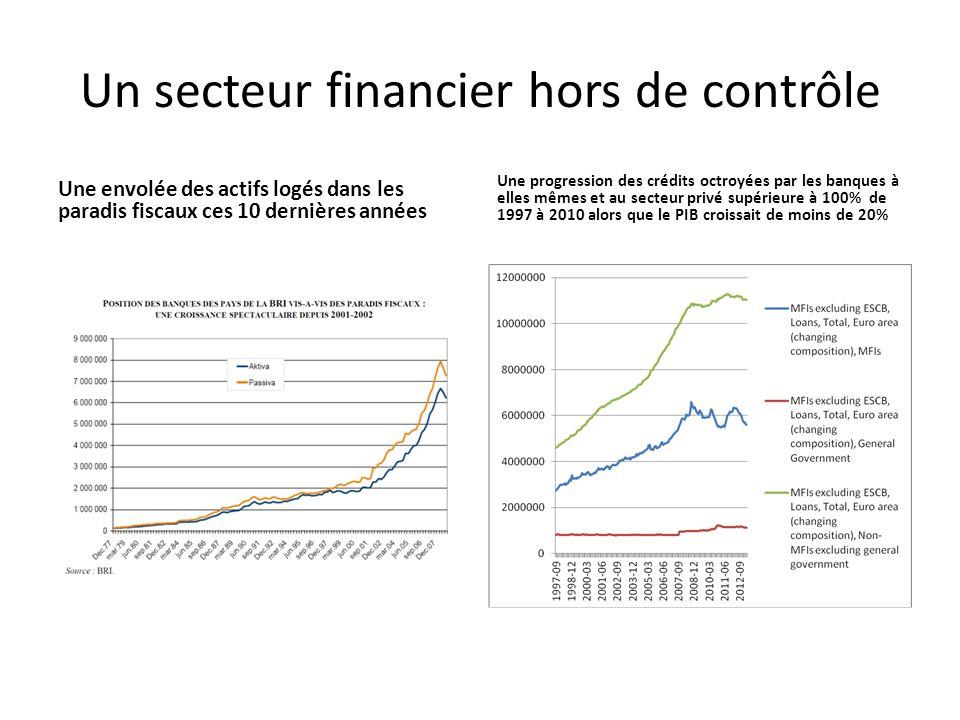 Un secteur financier hors de contrôle Une envolée des actifs logés dans les paradis fiscaux ces 10 dernières années Une progression des crédits octroyées par les banques à elles mêmes et au secteur privé supérieure à 100% de 1997 à 2010 alors que le PIB croissait de moins de 20%