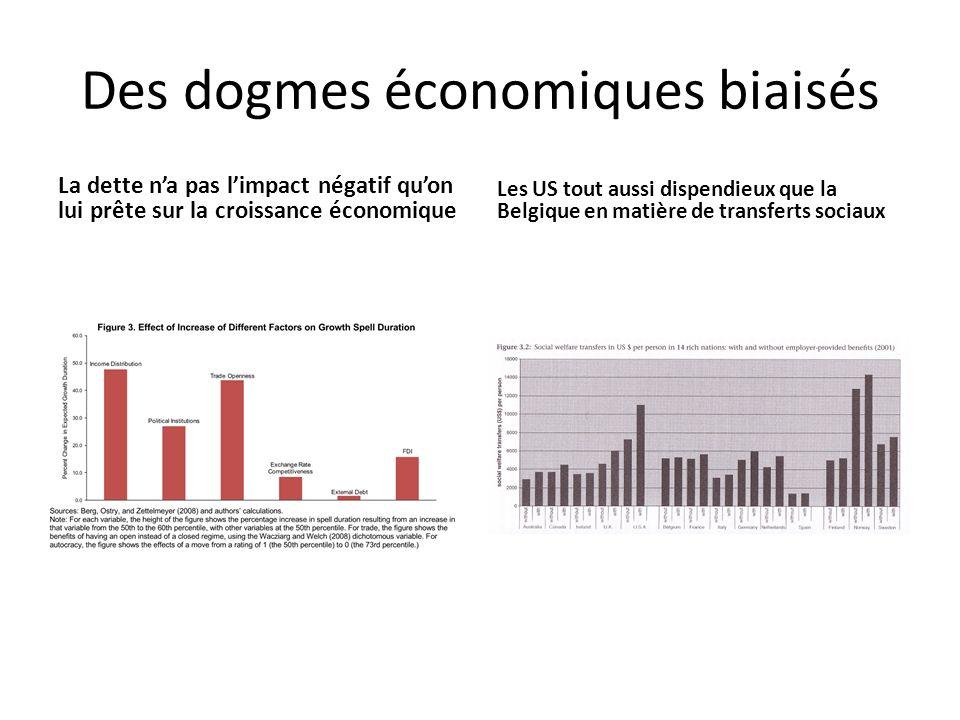 Des dogmes économiques biaisés La dette na pas limpact négatif quon lui prête sur la croissance économique Les US tout aussi dispendieux que la Belgique en matière de transferts sociaux