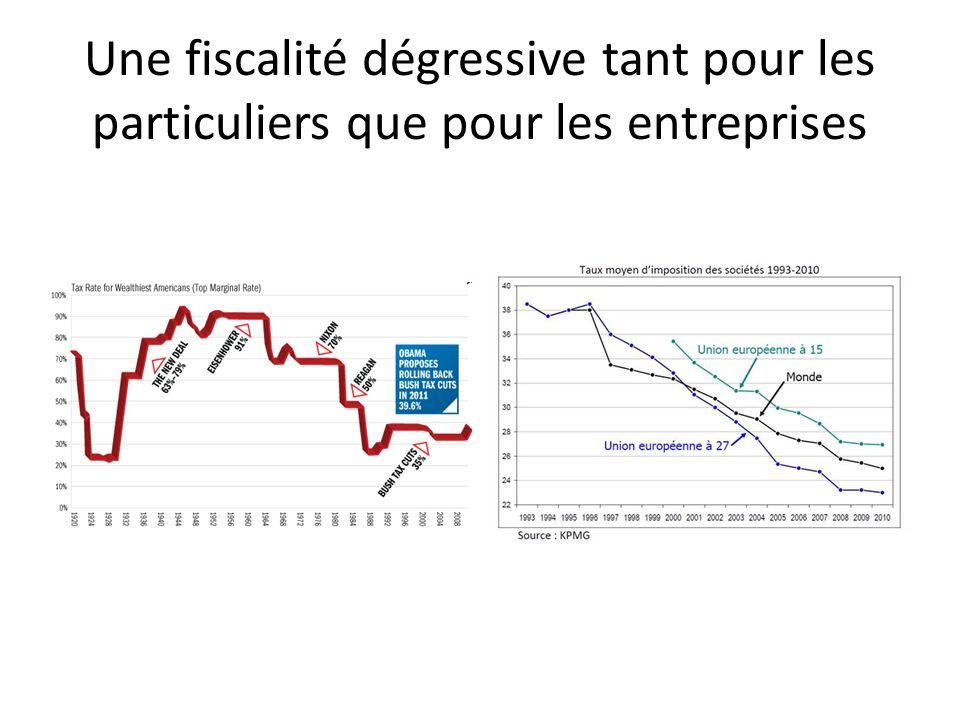 Une société de plus en plus inégalitaire Coefficient de GINI sur base des déclarations fiscales – Belgique – 1990/2007 Source : INS.
