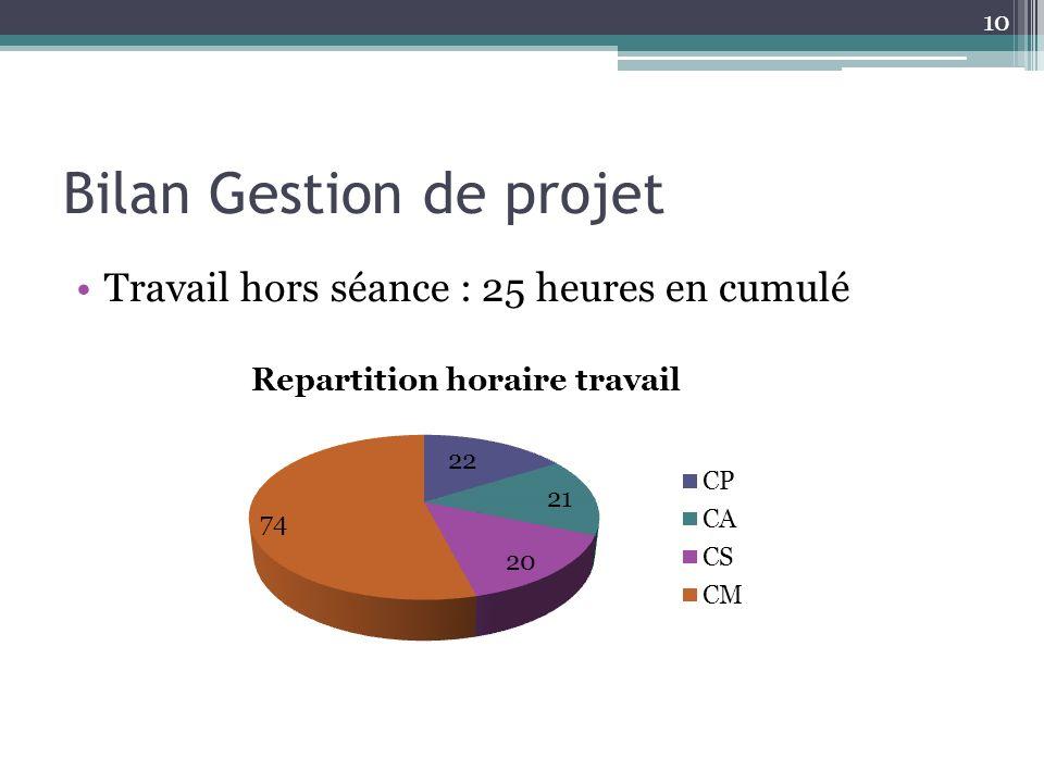 Bilan Gestion de projet Travail hors séance : 25 heures en cumulé 10