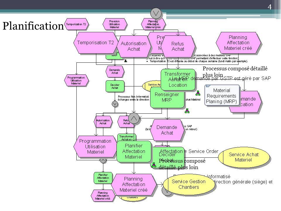 Processus composé détaillé plus loin 4 Planification