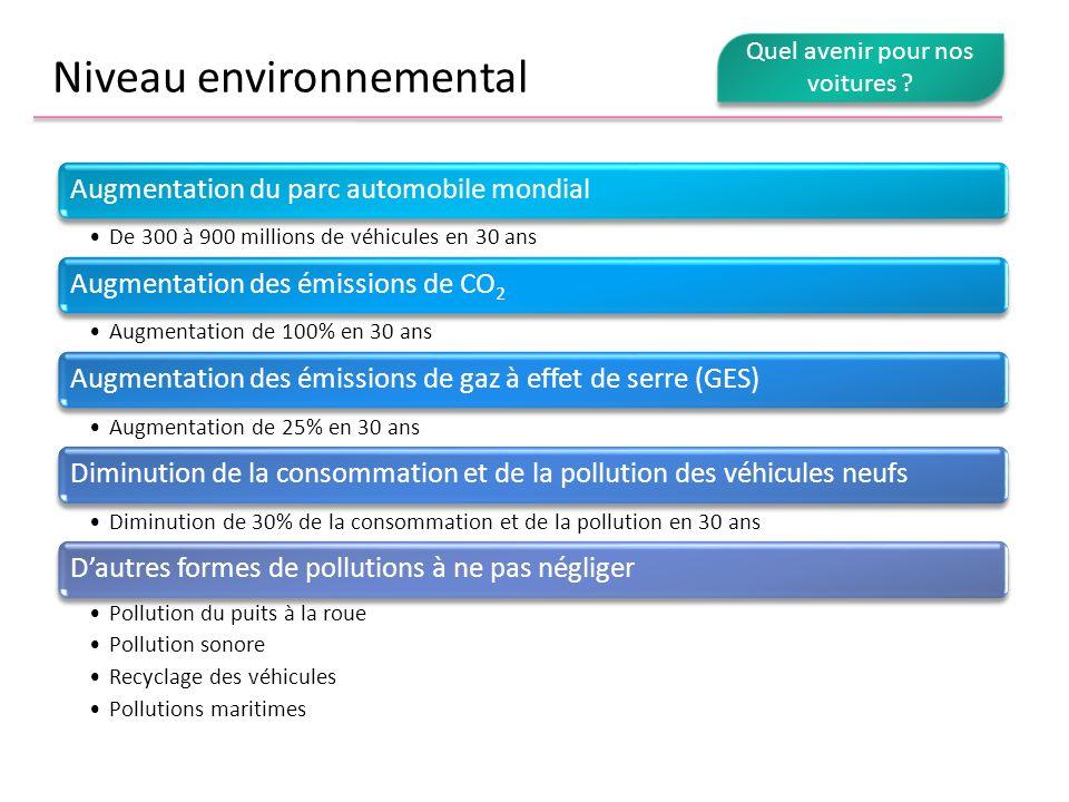 Niveau environnemental Augmentation du parc automobile mondial De 300 à 900 millions de véhicules en 30 ans Augmentation des émissions de CO2 Augmenta