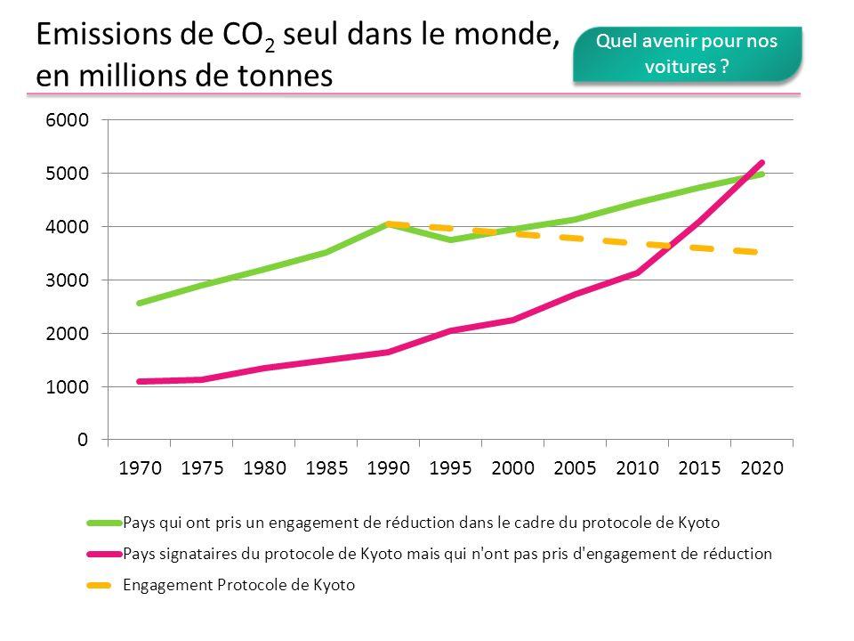 Emissions de CO 2 seul dans le monde, en millions de tonnes