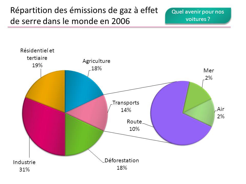 Répartition des émissions de gaz à effet de serre dans le monde en 2006