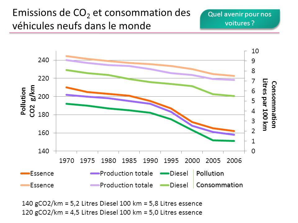 Emissions de CO 2 et consommation des véhicules neufs dans le monde 140 gCO2/km = 5,2 Litres Diesel 100 km = 5,8 Litres essence 120 gCO2/km = 4,5 Litr