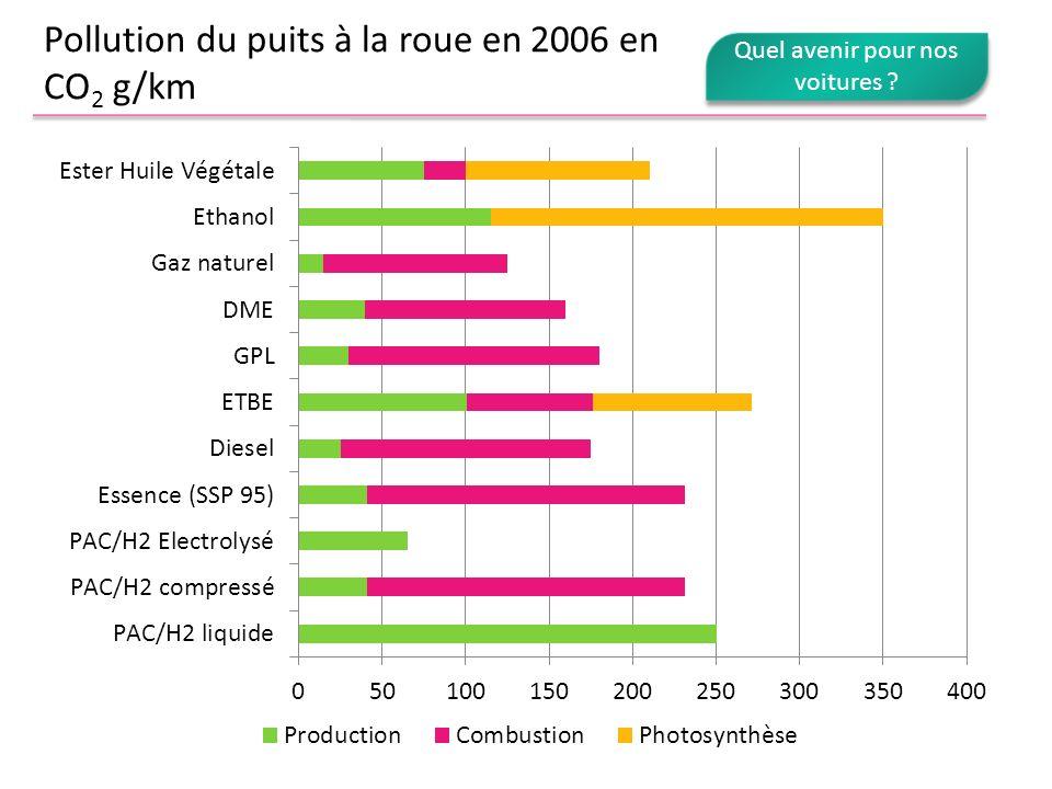 Pollution du puits à la roue en 2006 en CO 2 g/km