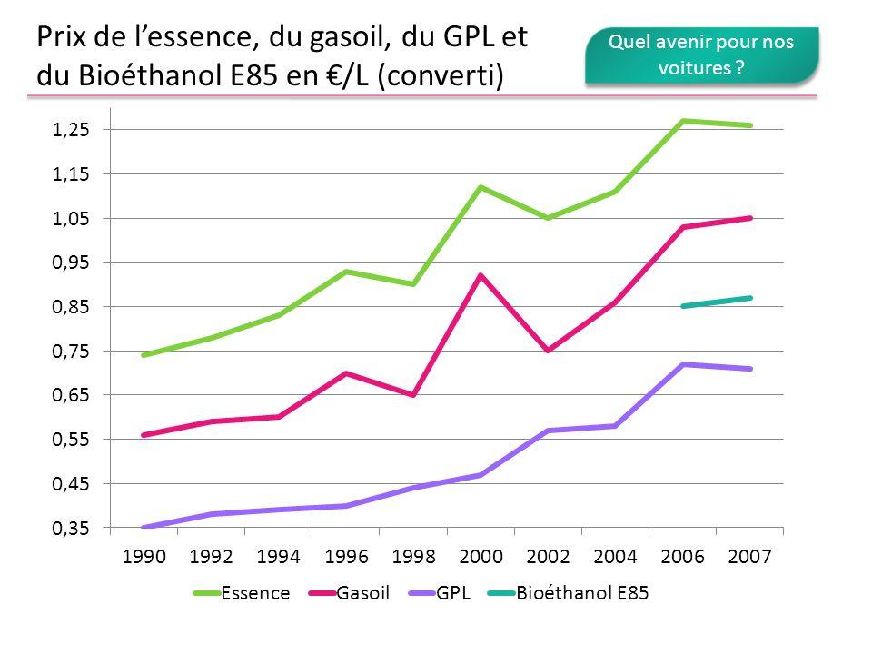 Prix de lessence, du gasoil, du GPL et du Bioéthanol E85 en /L (converti) Quel avenir pour nos voitures ?