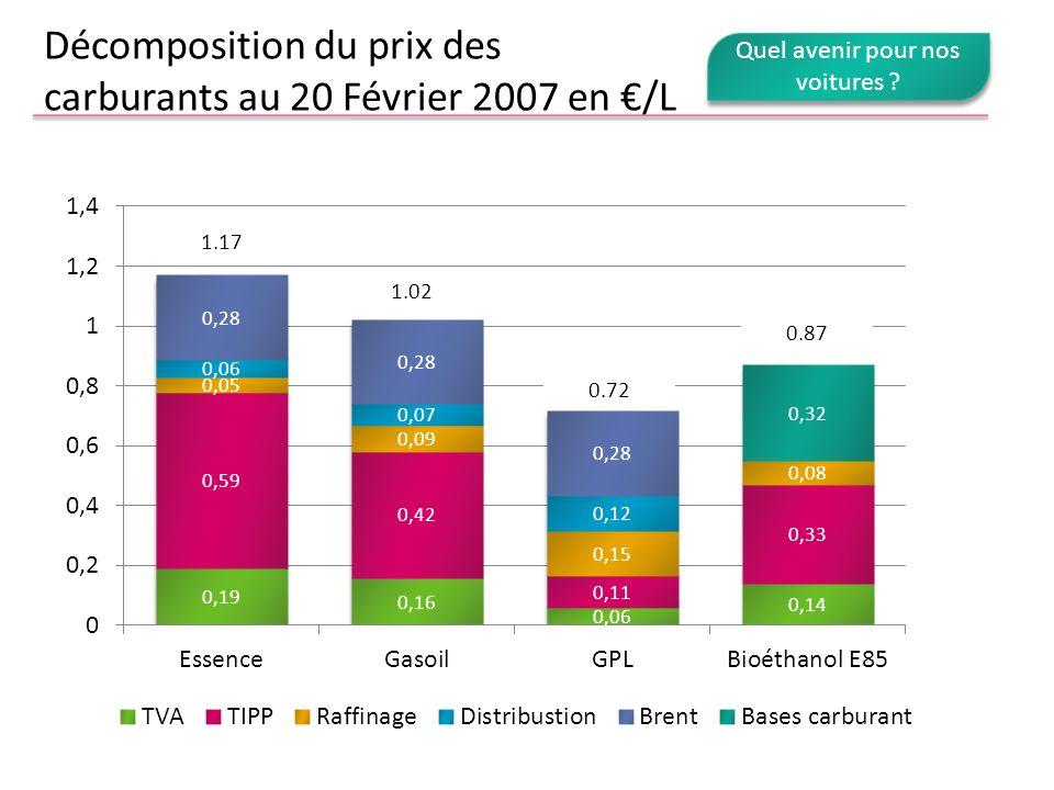 Décomposition du prix des carburants au 20 Février 2007 en /L