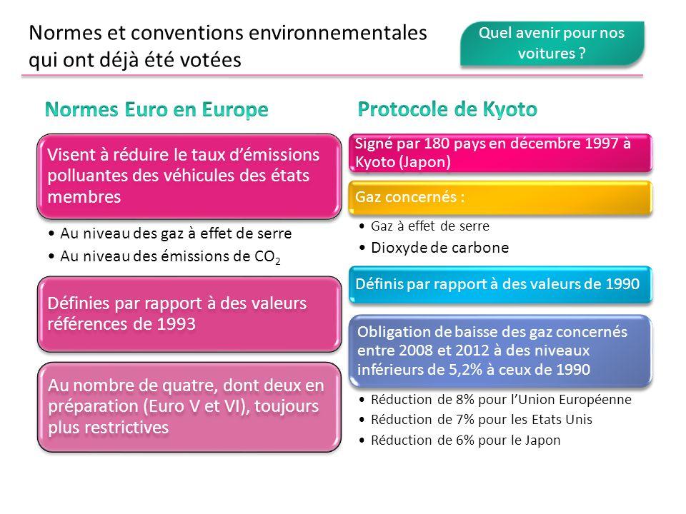 Visent à réduire le taux démissions polluantes des véhicules des états membres Au niveau des gaz à effet de serre Au niveau des émissions de CO 2 Défi