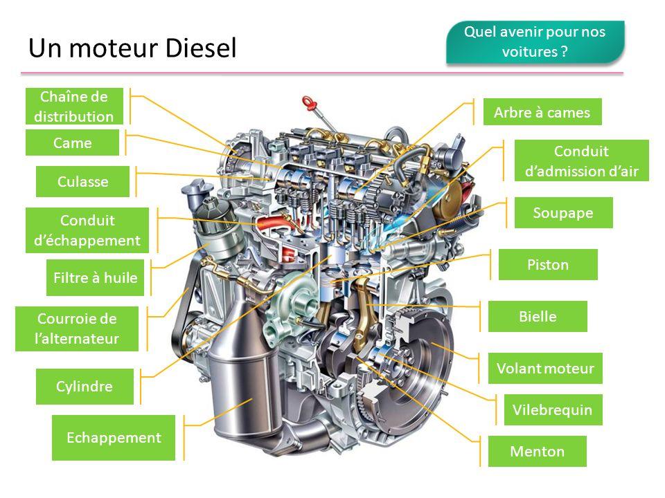 Un moteur Diesel Bielle Conduit déchappement Volant moteur Piston Soupape Arbre à cames Vilebrequin Courroie de lalternateur Filtre à huile Echappemen