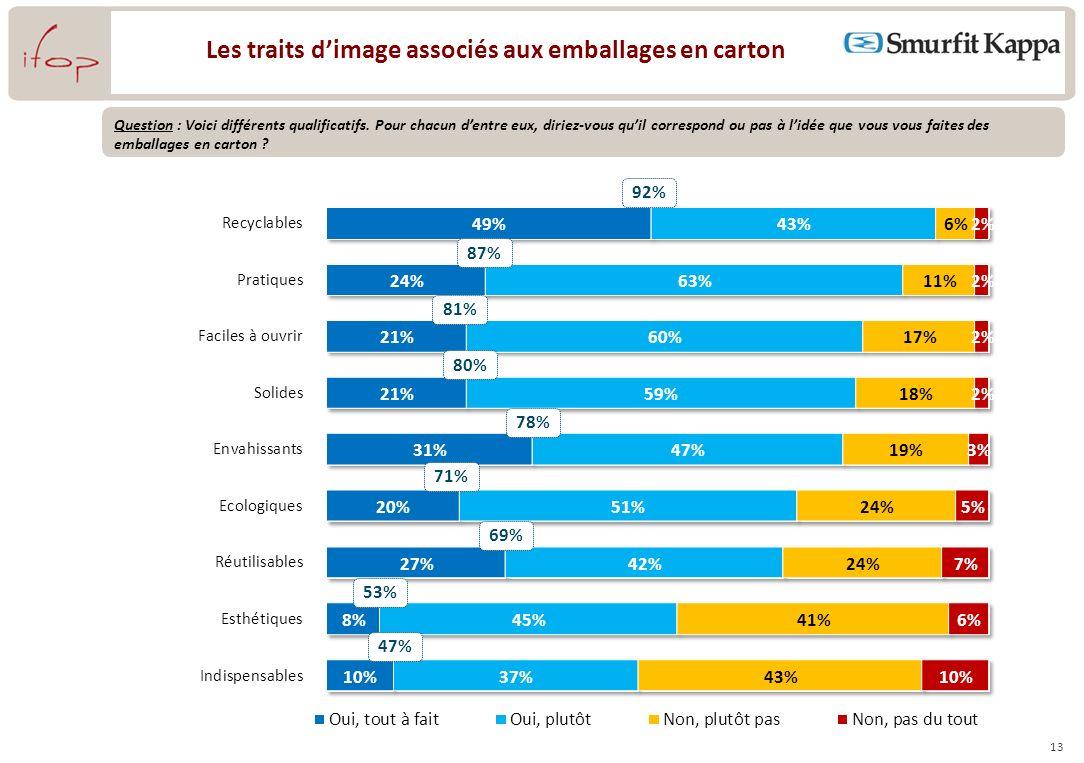 13 Les traits dimage associés aux emballages en carton 92% Question : Voici différents qualificatifs.