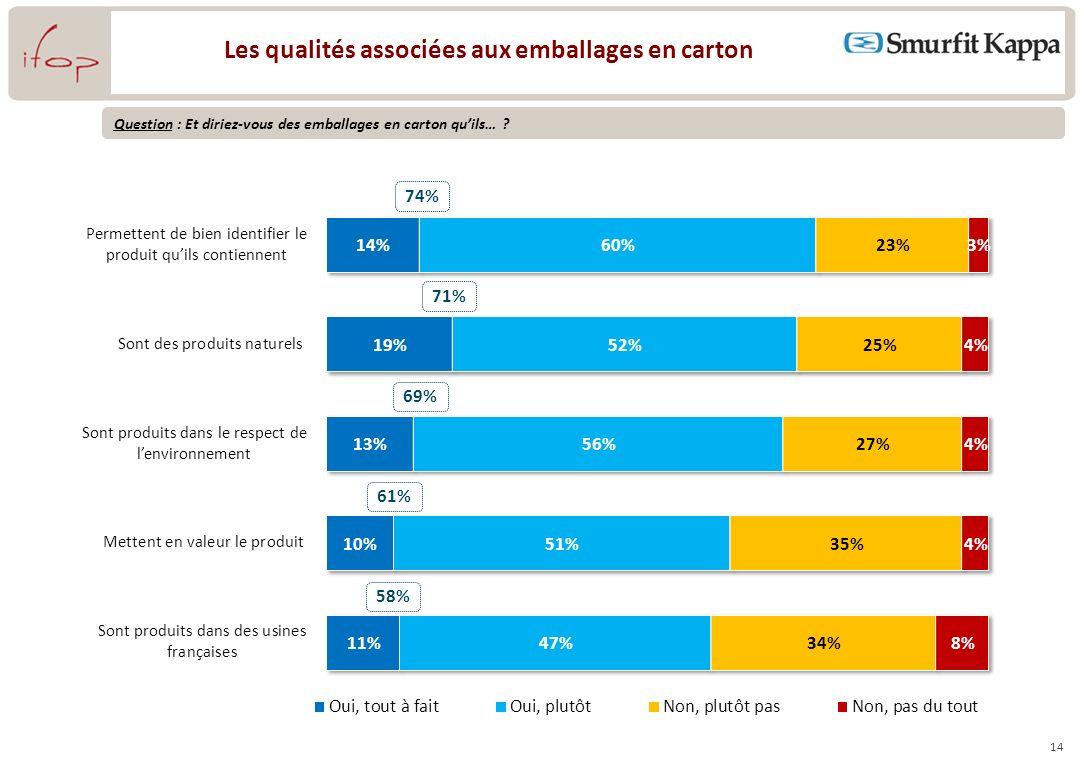 14 Les qualités associées aux emballages en carton 74% Question : Et diriez-vous des emballages en carton quils… .