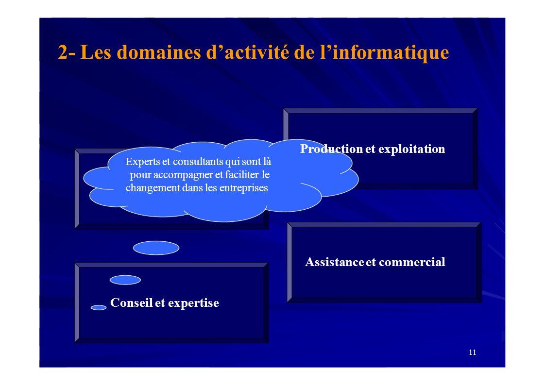 11 2- Les domaines dactivité de linformatique Assistance et commercial Production et exploitation Conseil et expertise Experts et consultants qui sont
