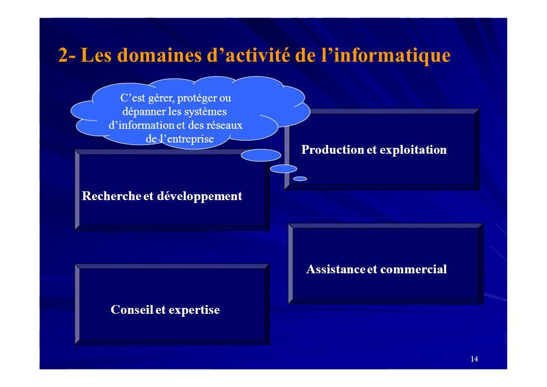 Production et exploitation Recherche et développement Assistance et commercial Conseil et expertise 14 2- Les domaines dactivité de linformatique Cest