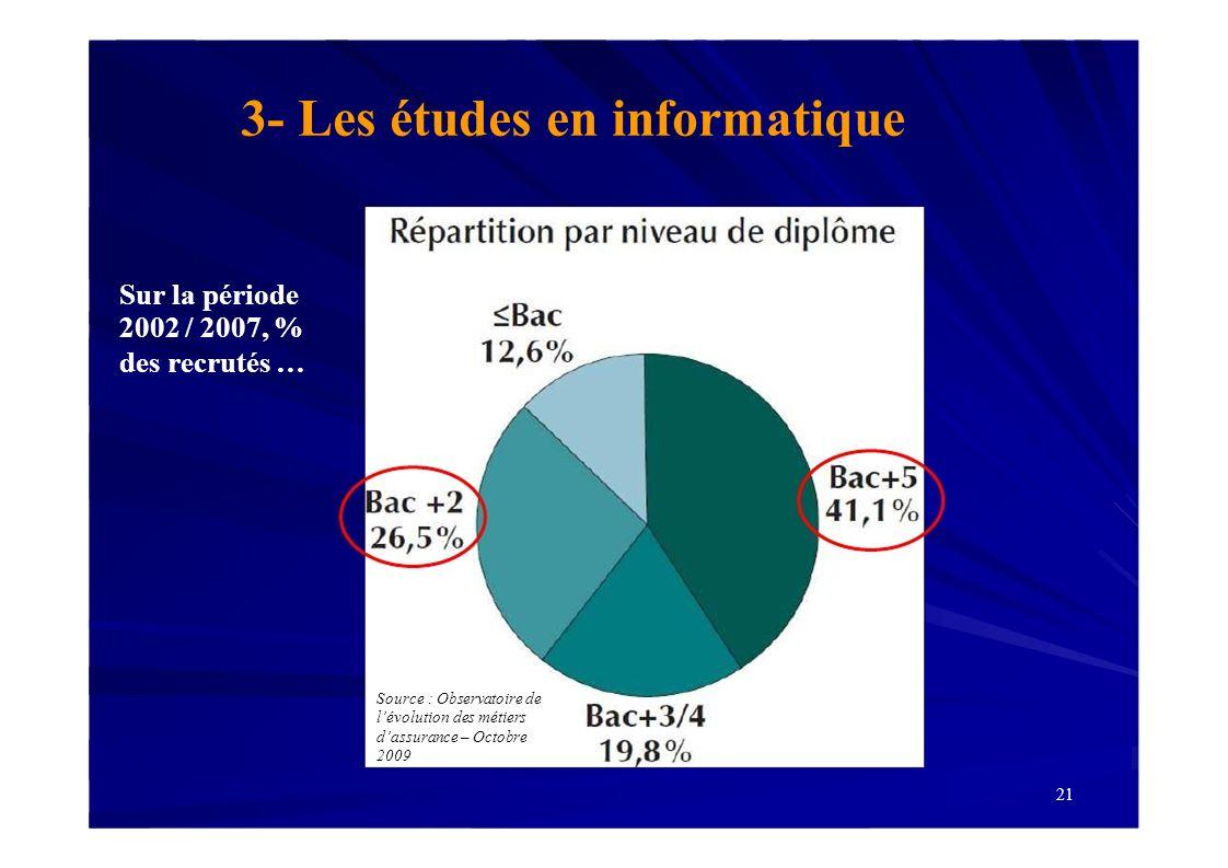 21 3- Les études en informatique Source : Observatoire de lévolution des métiers dassurance – Octobre 2009 Sur la période 2002 / 2007, % des recrutés