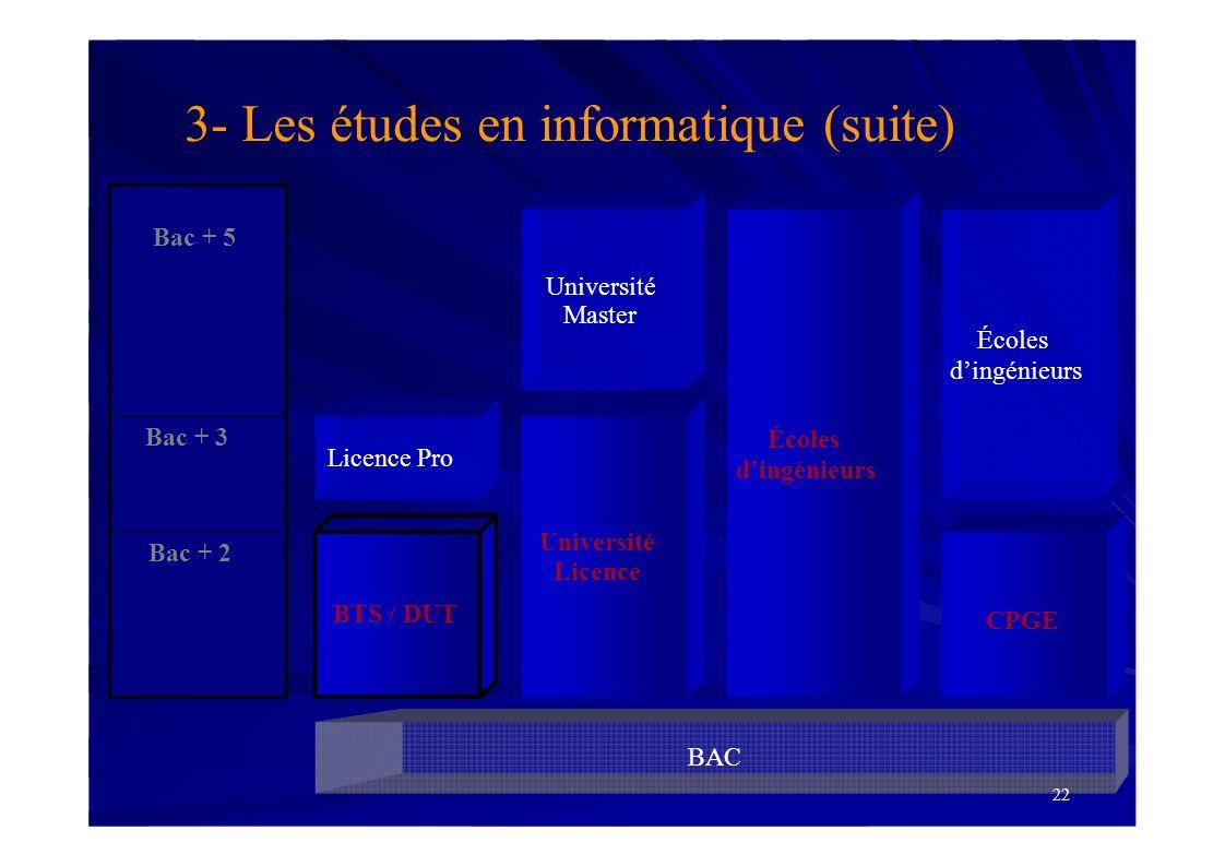 BAC Bac + 2 Bac + 3 BTS / DUT Université Licence 3- Les études en informatique (suite) Bac + 5 Université Master CPGE 22 Écoles dingénieurs Licence Pr