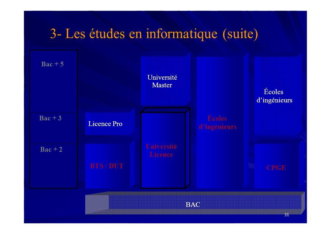 BAC Bac + 2 Bac + 3 BTS / DUT Université Licence 3- Les études en informatique (suite) Bac + 5 Université Master Écoles dingénieurs CPGE 31 Écoles din