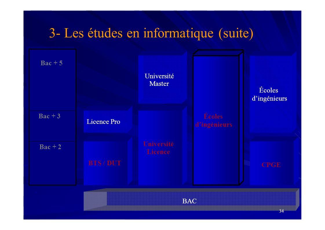 BAC Bac + 2 Bac + 3 BTS / DUT Université Licence 3- Les études en informatique (suite) Bac + 5 Université Master Écoles dingénieurs CPGE 34 Écoles din