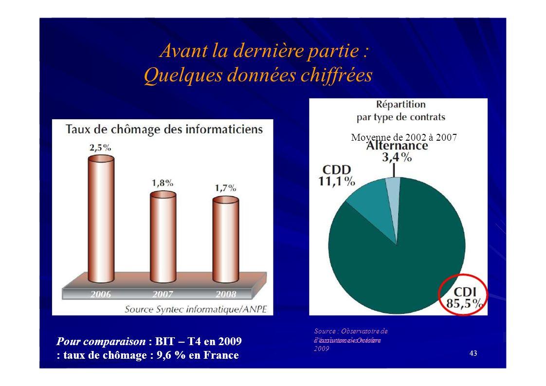 43 Pour comparaison : BIT – T4 en 2009 : taux de chômage : 9,6 % en France dassurance – Octobre 2009 Avant la dernière partie : Quelques données chiff