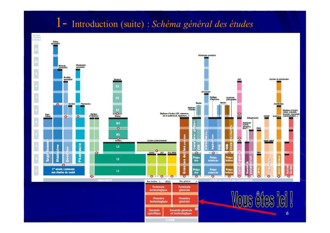 6 1- Introduction (suite) : Schéma général des études
