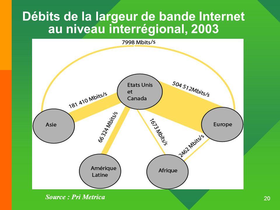 20 Débits de la largeur de bande Internet au niveau interrégional, 2003 Source : Pri Metrica
