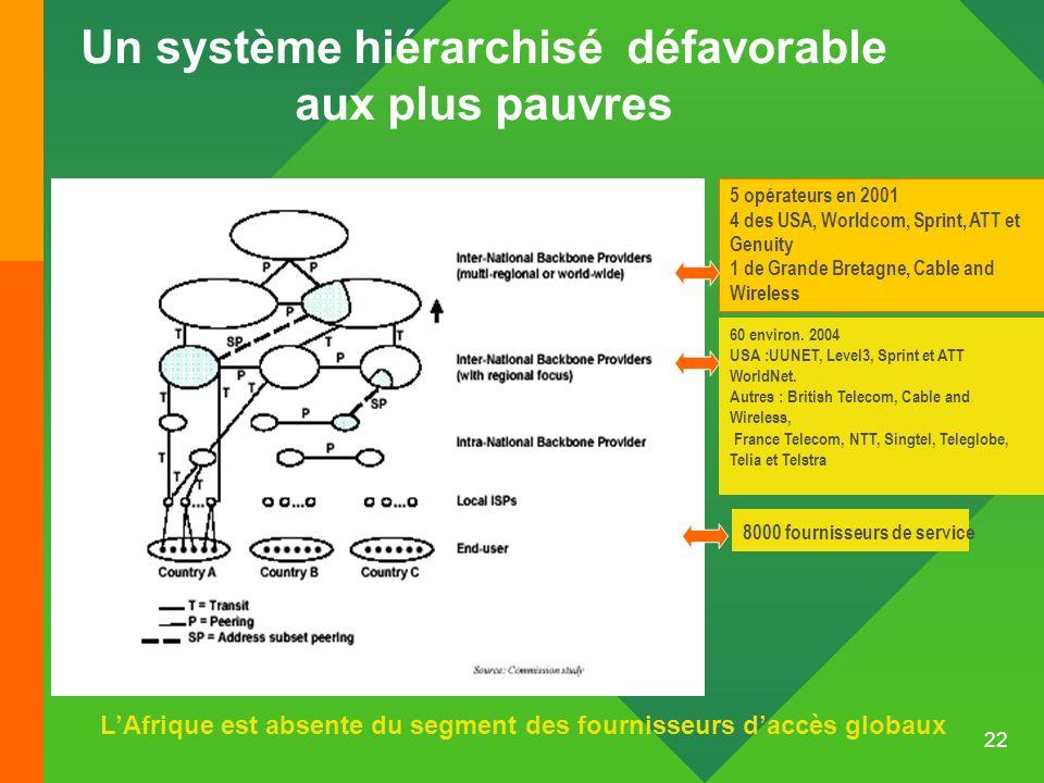 22 Un système hiérarchisé défavorable aux plus pauvres LAfrique est absente du segment des fournisseurs daccès globaux 5 opérateurs en 2001 4 des USA,