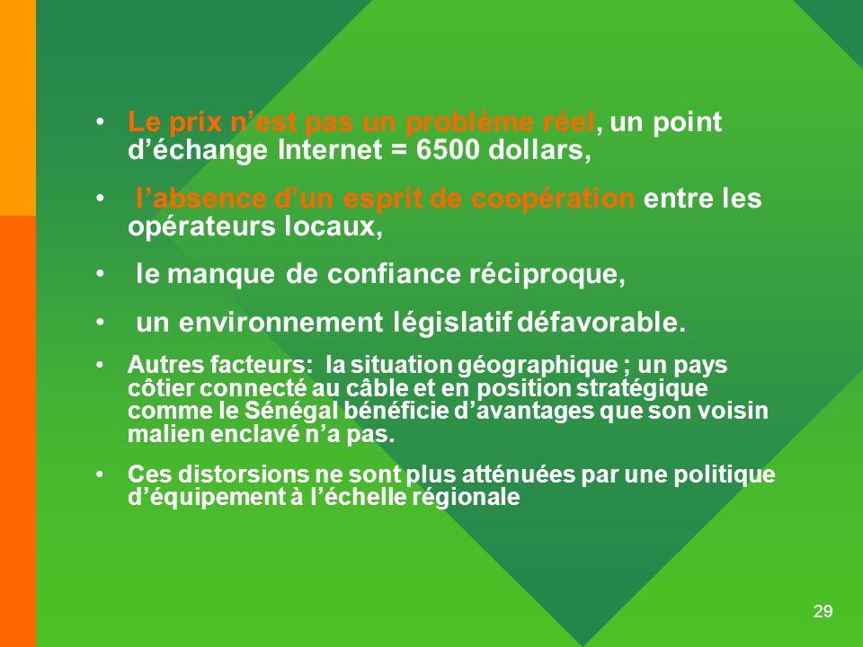 29 Le prix nest pas un problème réel, un point déchange Internet = 6500 dollars, labsence dun esprit de coopération entre les opérateurs locaux, le ma