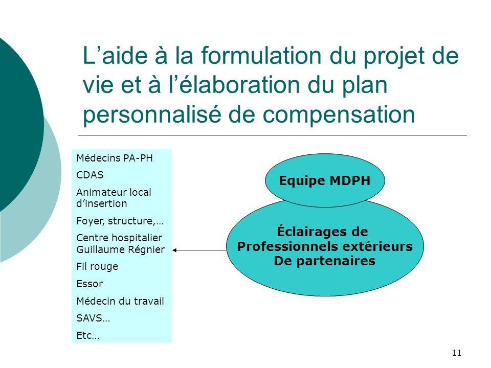 11 Laide à la formulation du projet de vie et à lélaboration du plan personnalisé de compensation Éclairages de Professionnels extérieurs De partenair