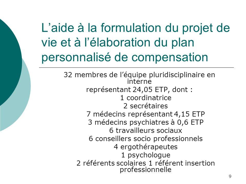 9 Laide à la formulation du projet de vie et à lélaboration du plan personnalisé de compensation 32 membres de léquipe pluridisciplinaire en interne r