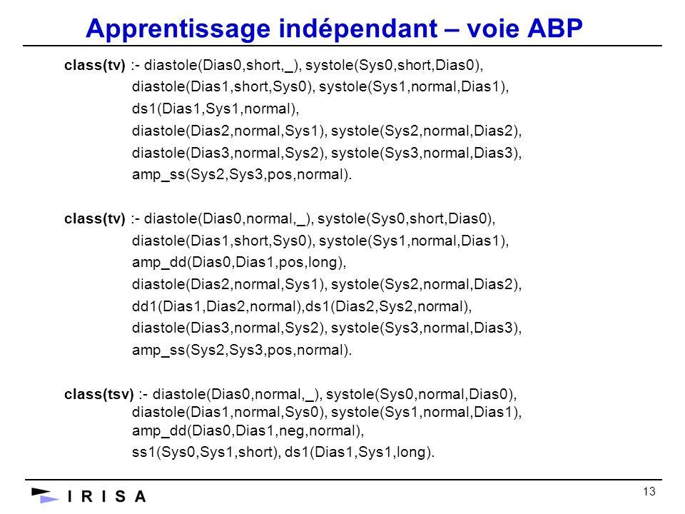 13 Apprentissage indépendant – voie ABP class(tv) :- diastole(Dias0,short,_), systole(Sys0,short,Dias0), diastole(Dias1,short,Sys0), systole(Sys1,normal,Dias1), ds1(Dias1,Sys1,normal), diastole(Dias2,normal,Sys1), systole(Sys2,normal,Dias2), diastole(Dias3,normal,Sys2), systole(Sys3,normal,Dias3), amp_ss(Sys2,Sys3,pos,normal).