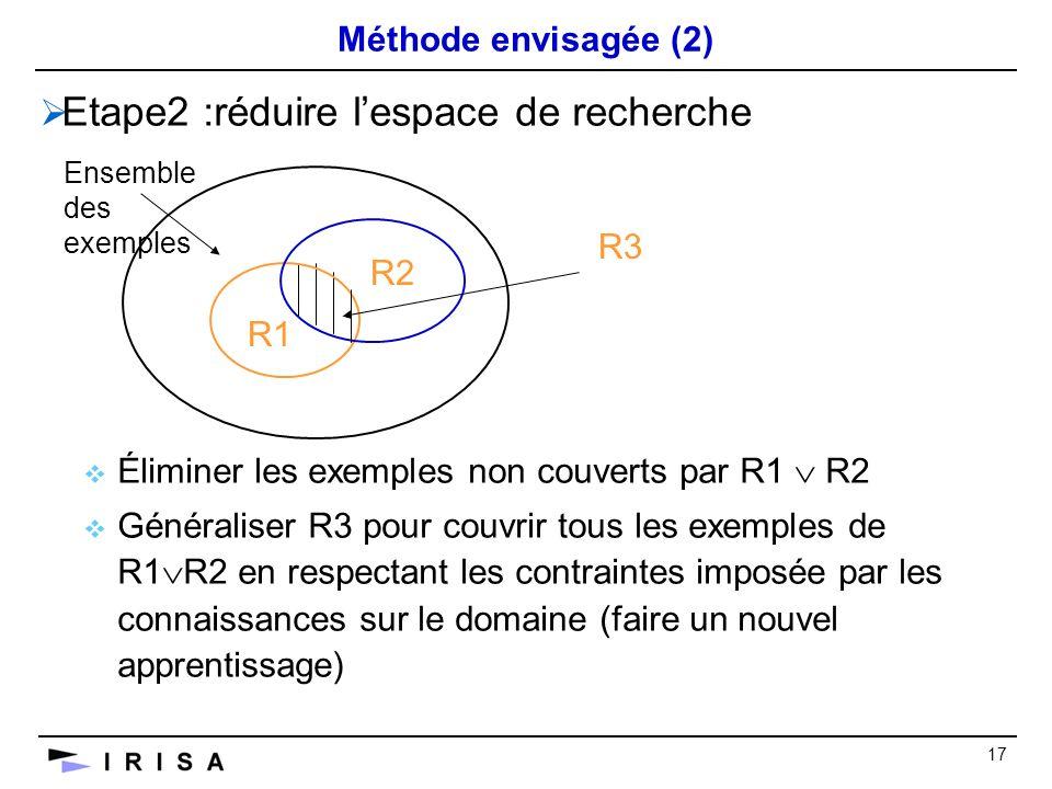 17 Méthode envisagée (2) Etape2 :réduire lespace de recherche Éliminer les exemples non couverts par R1 R2 Généraliser R3 pour couvrir tous les exemples de R1 R2 en respectant les contraintes imposée par les connaissances sur le domaine (faire un nouvel apprentissage) R2 Ensemble des exemples R3 R1