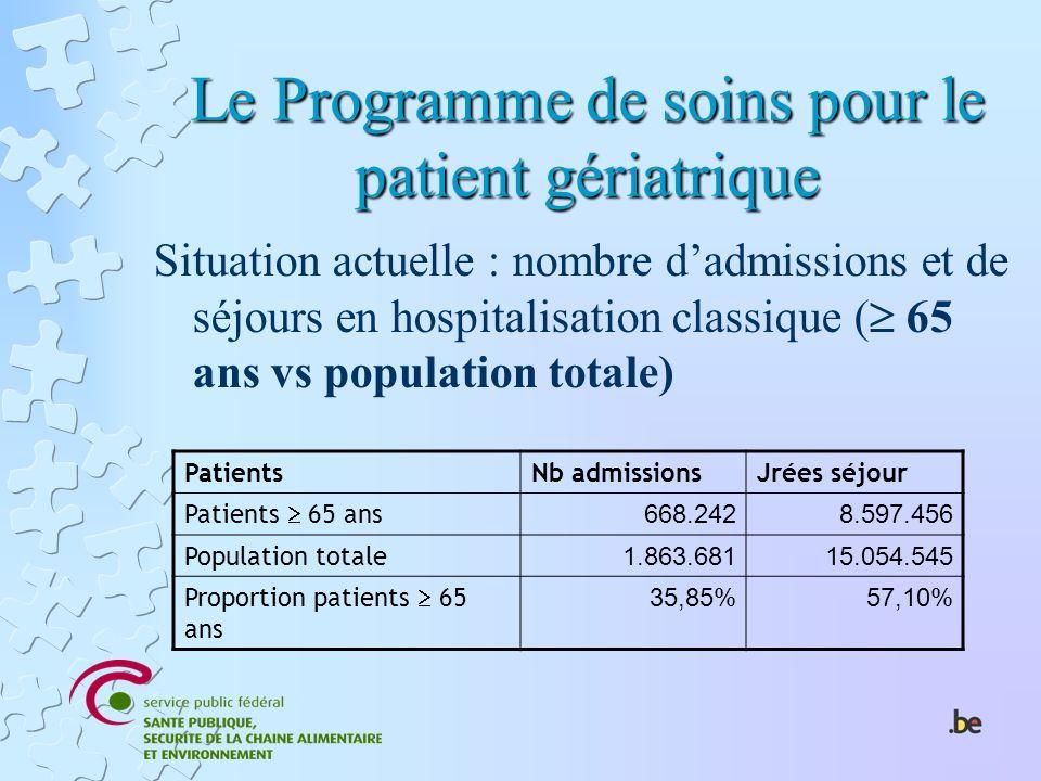 Le Programme de soins pour le patient gériatrique Situation actuelle : nombre dadmissions et de séjours en hospitalisation classique ( 65 ans vs popul