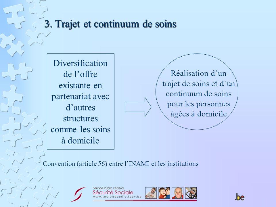 3. Trajet et continuum de soins Diversification de loffre existante en partenariat avec dautres structures comme les soins à domicile Réalisation dun