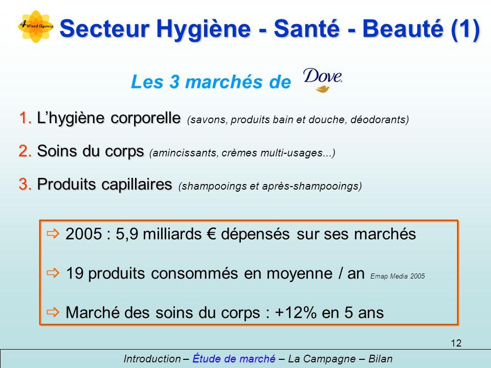 12 Secteur Hygiène - Santé - Beauté (1) Étude de marché Introduction – Étude de marché – La Campagne – Bilan Les 3 marchés de 1.Lhygiène corporelle 1.Lhygiène corporelle (savons, produits bain et douche, déodorants) 2.Soins du corps 2.Soins du corps (amincissants, crèmes multi-usages...) 3.Produits capillaires 3.Produits capillaires (shampooings et après-shampooings) 2005 : 5,9 milliards dépensés sur ses marchés 19 produits consommés en moyenne / an Emap Media 2005 Marché des soins du corps : +12% en 5 ans