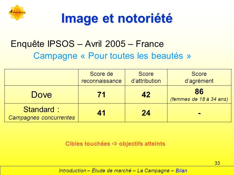 33 Image et notoriété Enquête IPSOS – Avril 2005 – France Campagne « Pour toutes les beautés » Score de reconnaissance Score dattribution Score dagrém