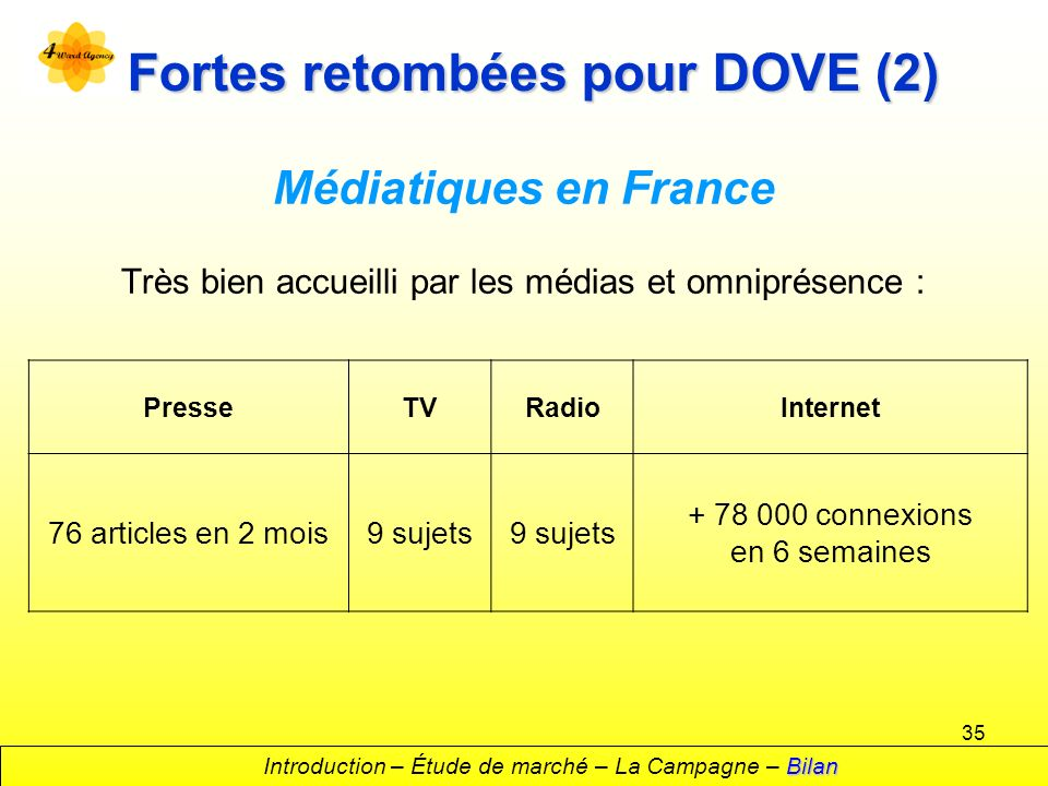 35 Fortes retombées pour DOVE (2) Médiatiques en France Très bien accueilli par les médias et omniprésence : Bilan Introduction – Étude de marché – La Campagne – Bilan PresseTVRadioInternet 76 articles en 2 mois9 sujets + 78 000 connexions en 6 semaines