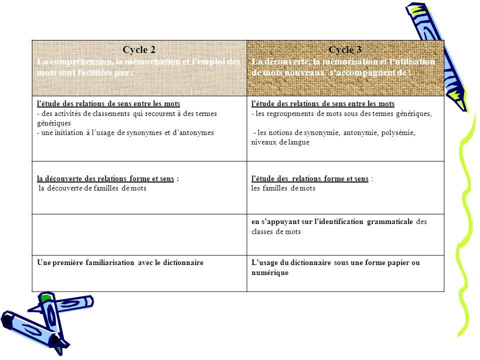 Cycle 2 La compréhension, la mémorisation et lemploi des mots sont facilitées par : Cycle 3 La découverte, la mémorisation et lutilisation de mots nouveaux saccompagnent de : létude des relations de sens entre les mots - des activités de classements qui recourent à des termes génériques - une initiation à lusage de synonymes et dantonymes létude des relations de sens entre les mots - les regroupements de mots sous des termes génériques, - les notions de synonymie, antonymie, polysémie, niveaux de langue la découverte des relations forme et sens : la découverte de familles de mots létude des relations forme et sens : les familles de mots en sappuyant sur lidentification grammaticale des classes de mots Une première familiarisation avec le dictionnaireLusage du dictionnaire sous une forme papier ou numérique