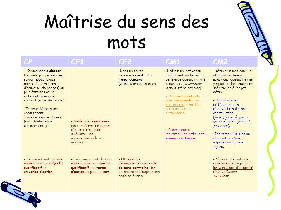 Les familles de mots CPCE1CE2CM1CM2 - Regrouper des mots par familles ; trouver un ou des mots dune famille donnée.