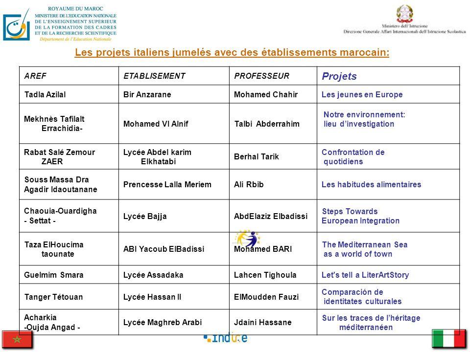 Les jeunes en Europe Échange culturel Ecole Italienne: IIS.