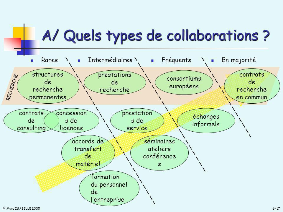 6/17 © Marc ISABELLE 2005 contrats de consulting A/ Quels types de collaborations .