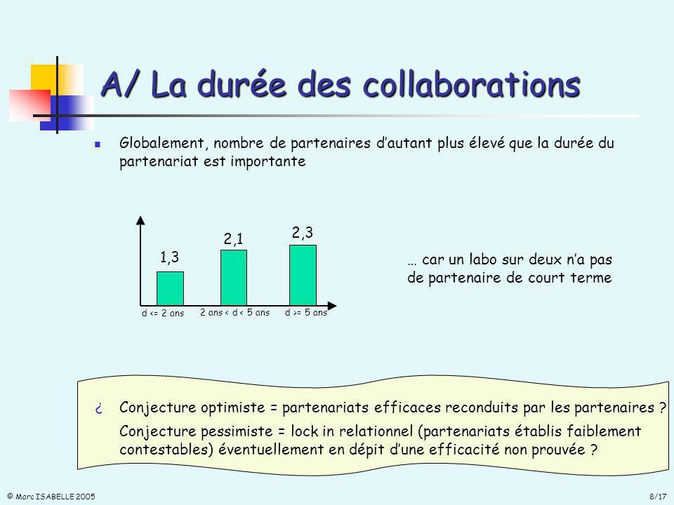 8/17 © Marc ISABELLE 2005 A/ La durée des collaborations Globalement, nombre de partenaires dautant plus élevé que la durée du partenariat est importante 1,3 2,1 2,3 d <= 2 ans 2 ans < d < 5 ansd >= 5 ans … car un labo sur deux na pas de partenaire de court terme Conjecture optimiste = partenariats efficaces reconduits par les partenaires .
